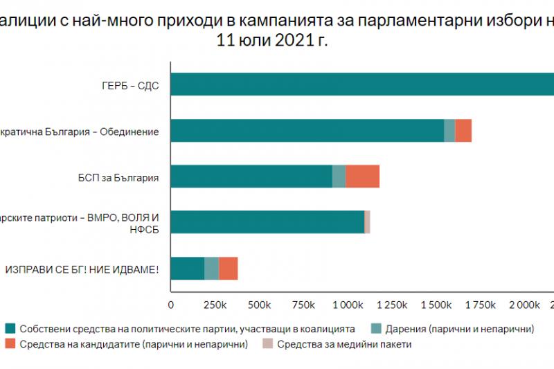 ГЕРБ-СБС с най-големи приходи по време на предишната предизборна кампания, ДБ са втори