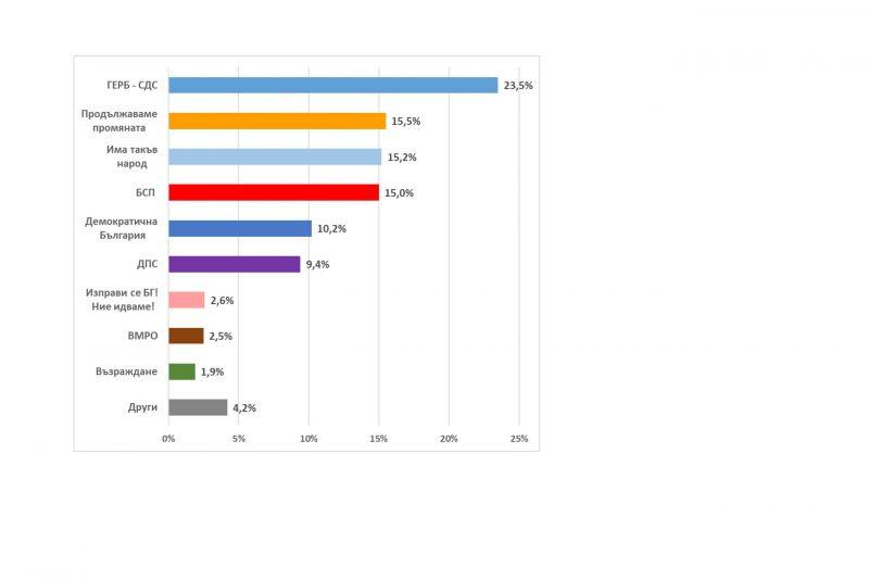 Ново проучване: Три партии се борят за второто място на изборите, ГЕРБ-СДС са първи